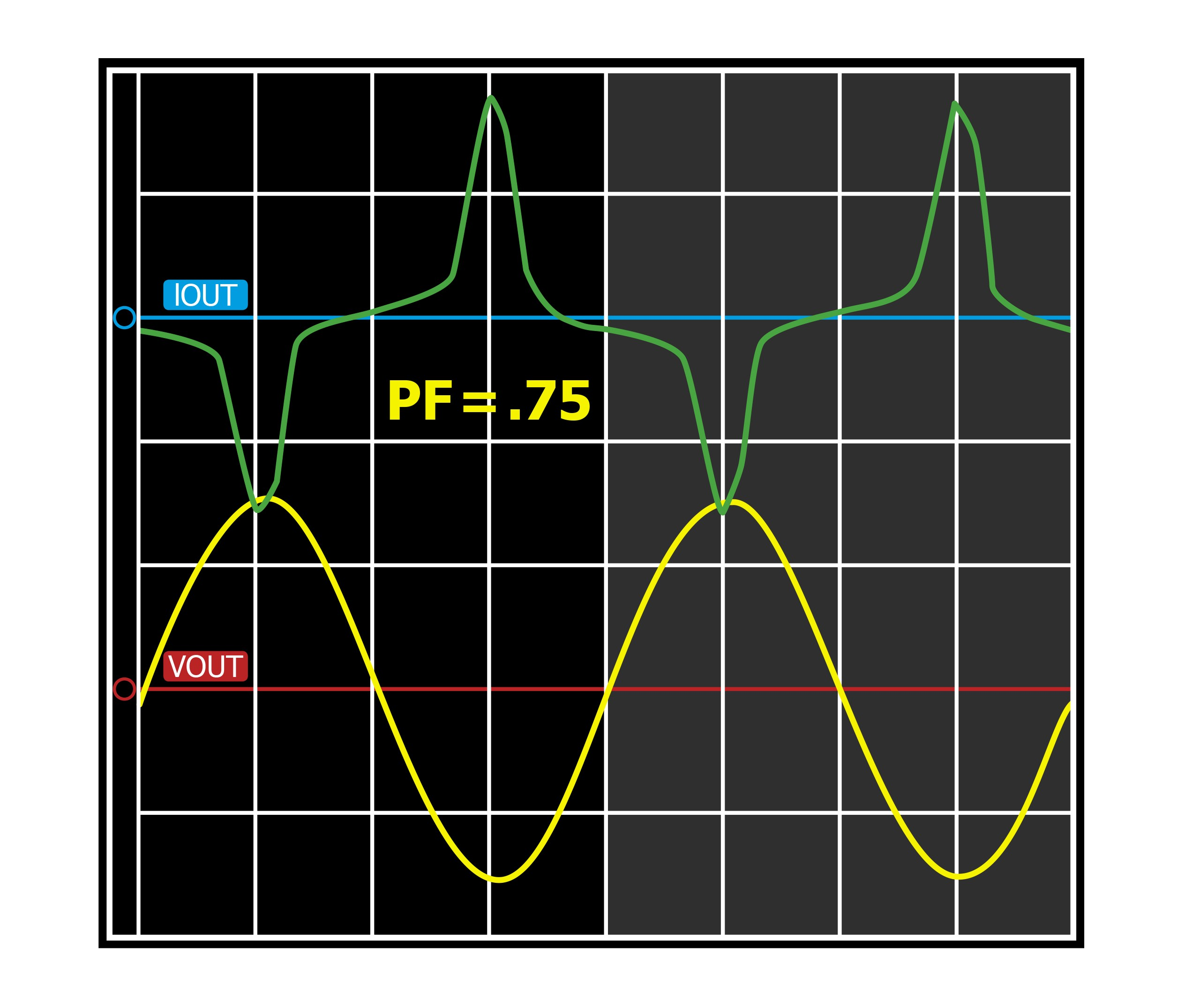non linear relationship between voltage and current phase